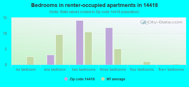 Bedrooms in renter-occupied apartments in 14418