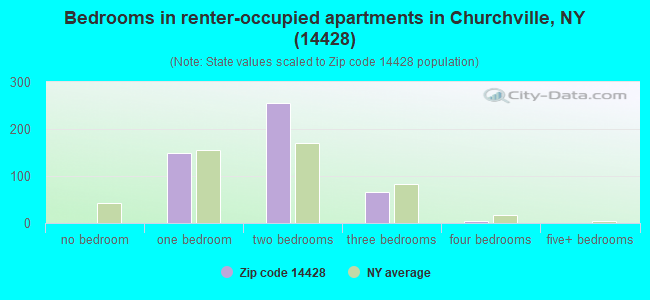 Bedrooms in renter-occupied apartments in Churchville, NY (14428)