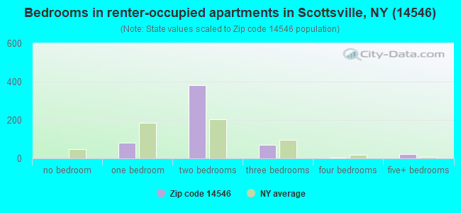 Bedrooms in renter-occupied apartments in Scottsville, NY (14546)