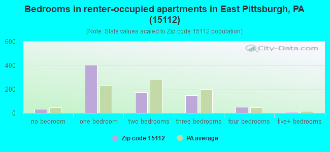 Bedrooms in renter-occupied apartments in East Pittsburgh, PA (15112)
