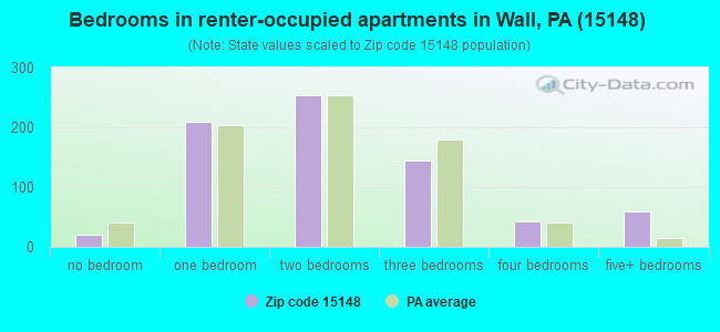 Bedrooms in renter-occupied apartments in Wall, PA (15148)