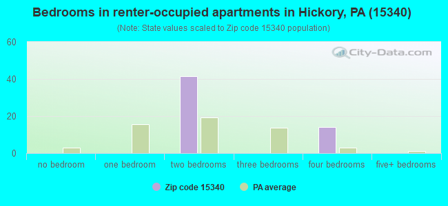 Bedrooms in renter-occupied apartments in Hickory, PA (15340)