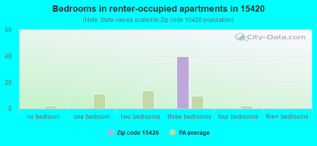 Bedrooms in renter-occupied apartments in 15420