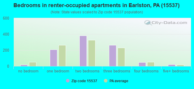 Bedrooms in renter-occupied apartments in Earlston, PA (15537)