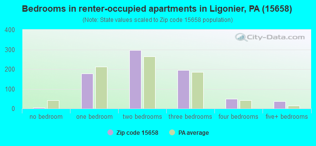 Bedrooms in renter-occupied apartments in Ligonier, PA (15658)