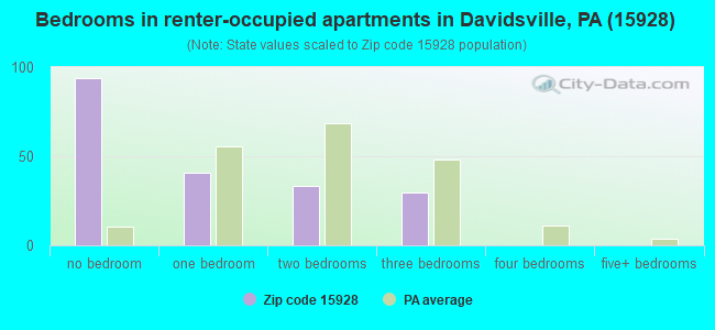 Bedrooms in renter-occupied apartments in Davidsville, PA (15928)