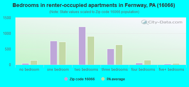Bedrooms in renter-occupied apartments in Fernway, PA (16066)