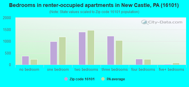 Bedrooms in renter-occupied apartments in New Castle, PA (16101)