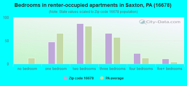 Bedrooms in renter-occupied apartments in Saxton, PA (16678)