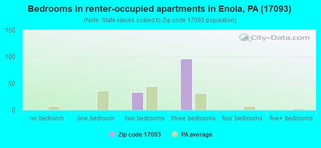 Bedrooms in renter-occupied apartments in Enola, PA (17093)
