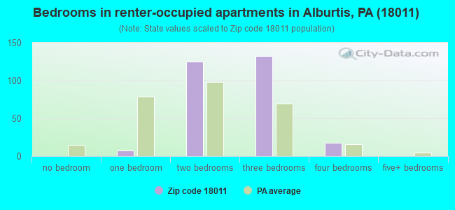 Bedrooms in renter-occupied apartments in Alburtis, PA (18011)