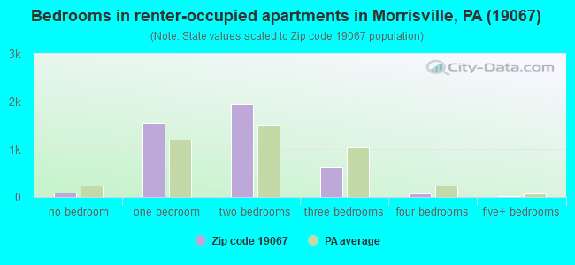 Bedrooms in renter-occupied apartments in Morrisville, PA (19067)