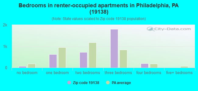 Bedrooms in renter-occupied apartments in Philadelphia, PA (19138)