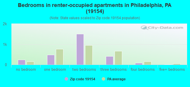 Bedrooms in renter-occupied apartments in Philadelphia, PA (19154)