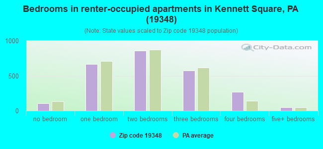 Bedrooms in renter-occupied apartments in Kennett Square, PA (19348)