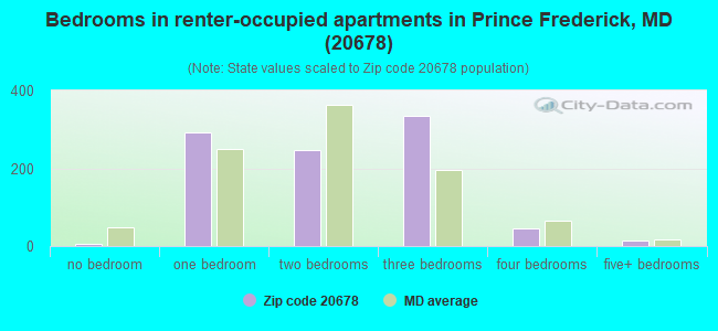 Bedrooms in renter-occupied apartments in Prince Frederick, MD (20678)