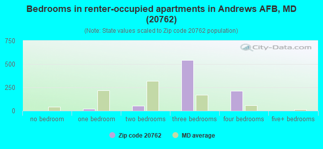 Bedrooms in renter-occupied apartments in Andrews AFB, MD (20762)