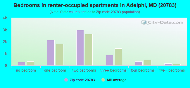 Bedrooms in renter-occupied apartments in Adelphi, MD (20783)