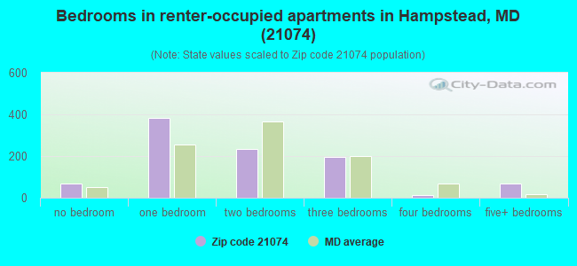 Bedrooms in renter-occupied apartments in Hampstead, MD (21074)