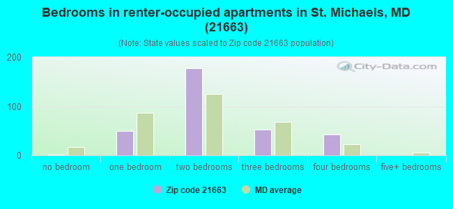 Bedrooms in renter-occupied apartments in St. Michaels, MD (21663)
