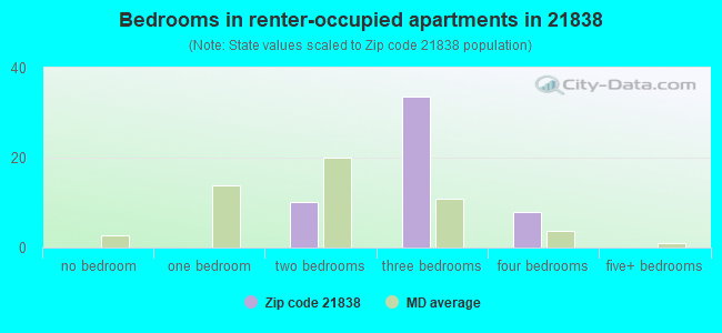 Bedrooms in renter-occupied apartments in 21838