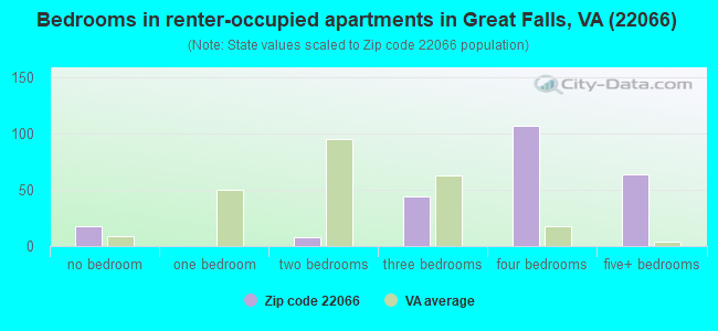 Bedrooms in renter-occupied apartments in Great Falls, VA (22066)