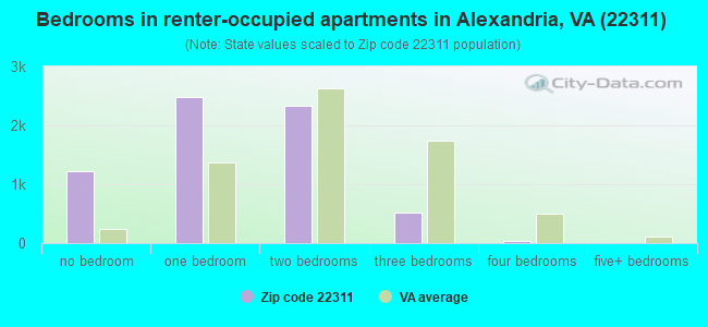 Bedrooms in renter-occupied apartments in Alexandria, VA (22311)