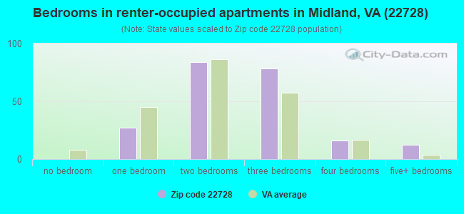 Bedrooms in renter-occupied apartments in Midland, VA (22728)