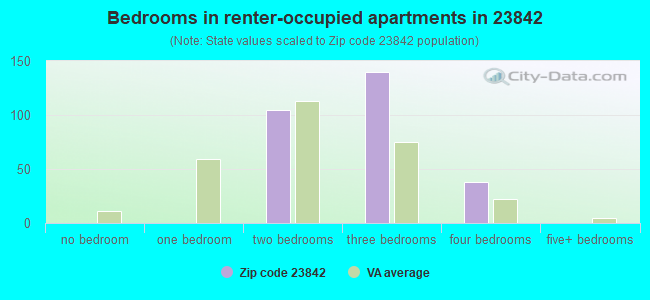 Bedrooms in renter-occupied apartments in 23842