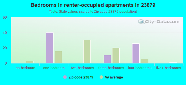 Bedrooms in renter-occupied apartments in 23879