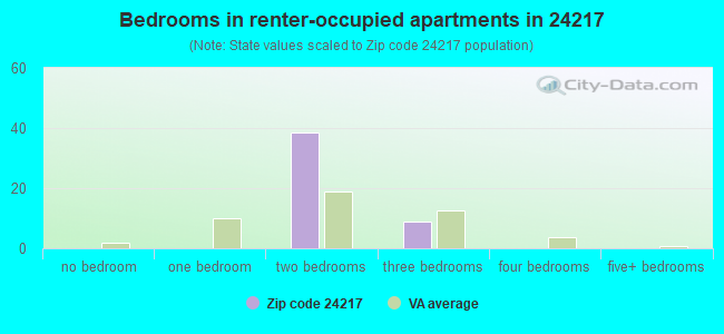 Bedrooms in renter-occupied apartments in 24217