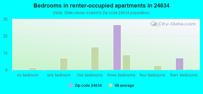 Bedrooms in renter-occupied apartments in 24634