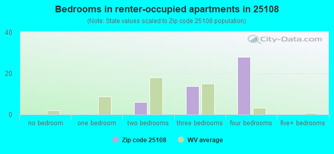 Bedrooms in renter-occupied apartments in 25108