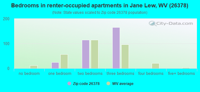 Bedrooms in renter-occupied apartments in Jane Lew, WV (26378)