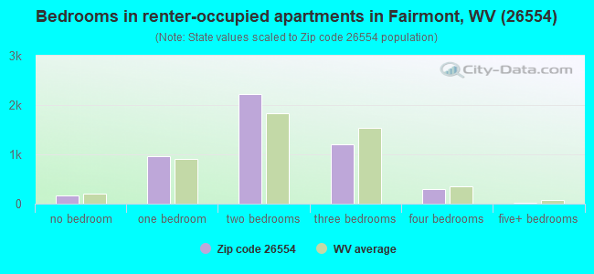 Bedrooms in renter-occupied apartments in Fairmont, WV (26554)