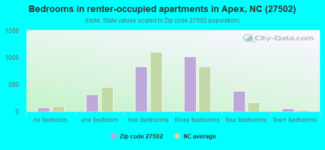 Bedrooms in renter-occupied apartments in Apex, NC (27502)