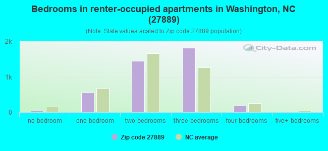 Bedrooms in renter-occupied apartments in Washington, NC (27889)