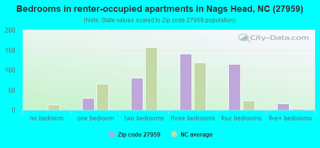 Bedrooms in renter-occupied apartments in Nags Head, NC (27959)