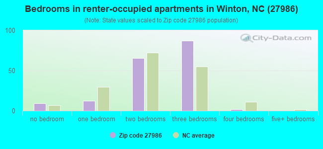 Bedrooms in renter-occupied apartments in Winton, NC (27986)