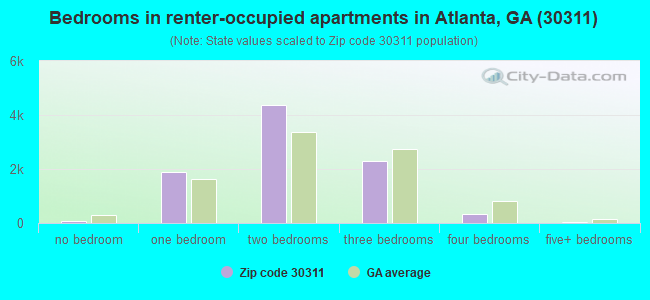 Bedrooms in renter-occupied apartments in Atlanta, GA (30311)