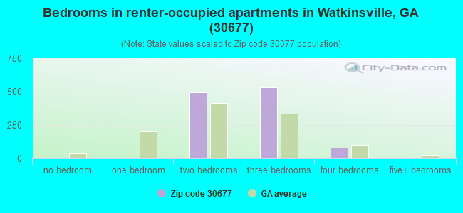 Bedrooms in renter-occupied apartments in Watkinsville, GA (30677)