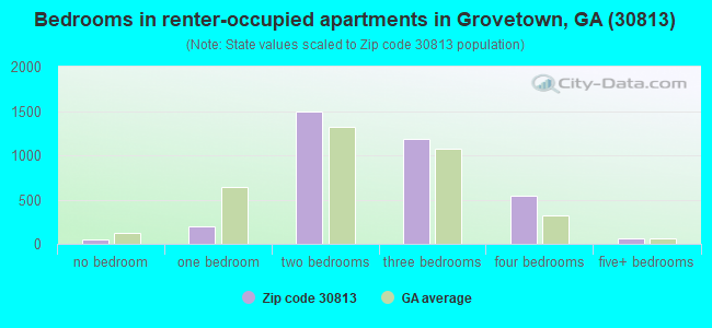 Bedrooms in renter-occupied apartments in Grovetown, GA (30813)