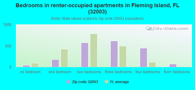 Bedrooms in renter-occupied apartments in Fleming Island, FL (32003)