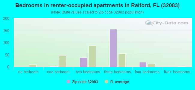 Bedrooms in renter-occupied apartments in Raiford, FL (32083)