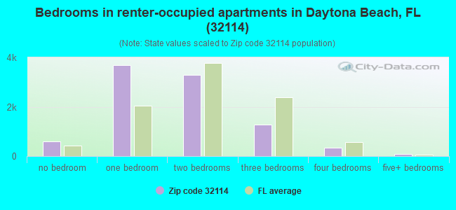 Bedrooms in renter-occupied apartments in Daytona Beach, FL (32114)