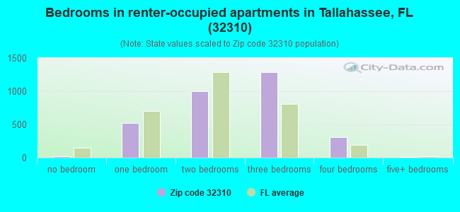 Bedrooms in renter-occupied apartments in Tallahassee, FL (32310)