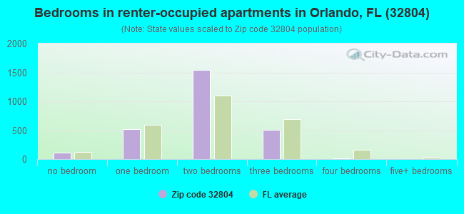 Bedrooms in renter-occupied apartments in Orlando, FL (32804)