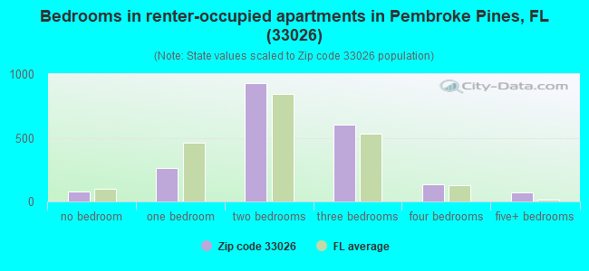 Bedrooms in renter-occupied apartments in Pembroke Pines, FL (33026)