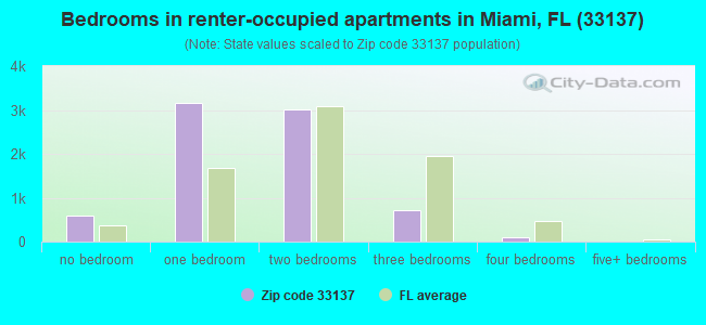 Bedrooms in renter-occupied apartments in Miami, FL (33137)