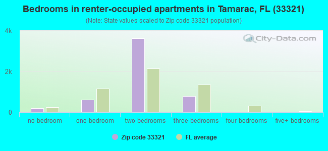 Bedrooms in renter-occupied apartments in Tamarac, FL (33321)
